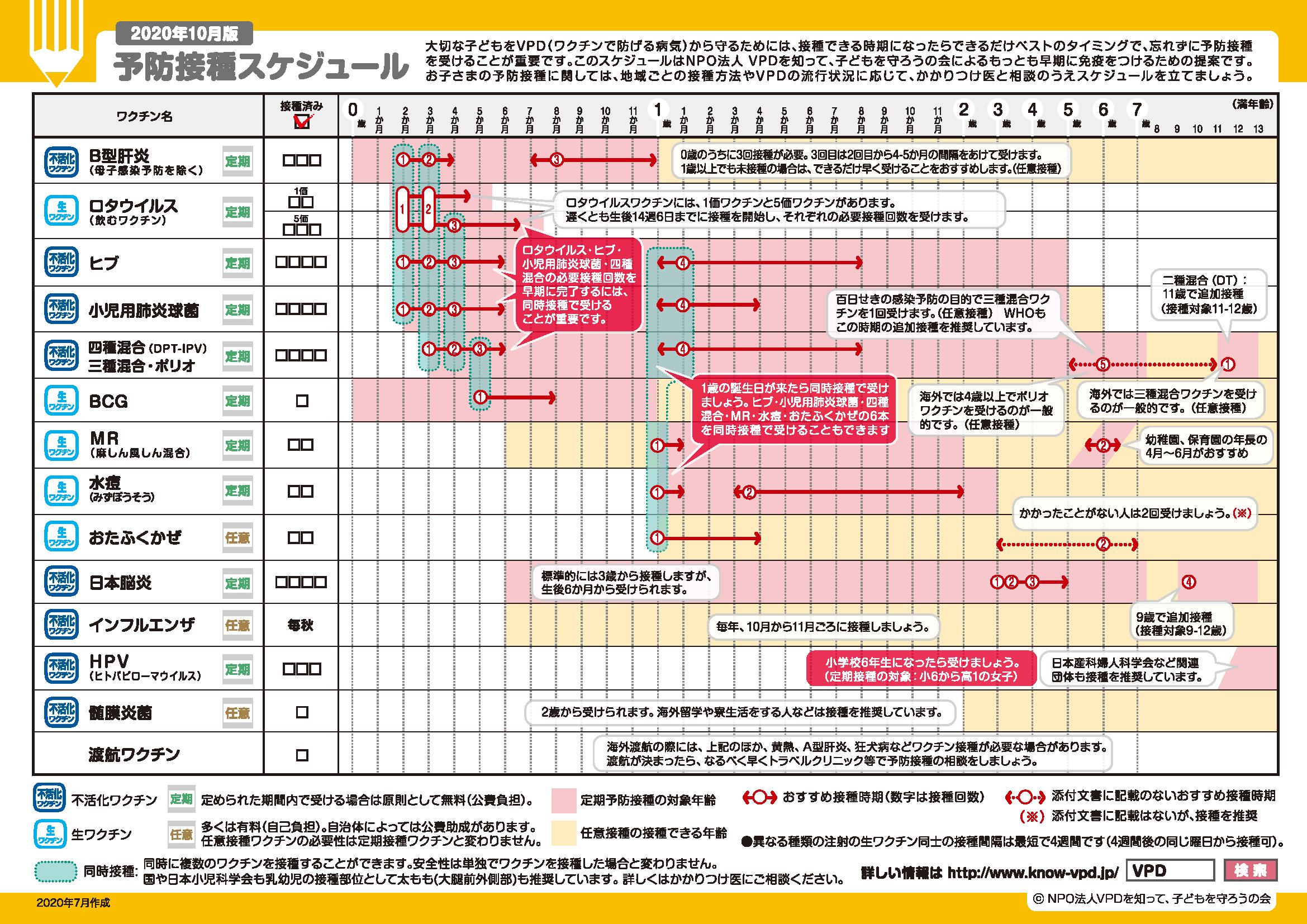 忘れ 日本 接種 脳炎 予防 受け 日本脳炎の予防接種 17年度から21年度に積極的な接種勧奨が控えられたため、必要な回数の予防接種を受けていない人が存在